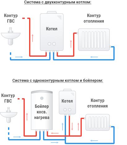 схема разводки двухконтурного газового котла